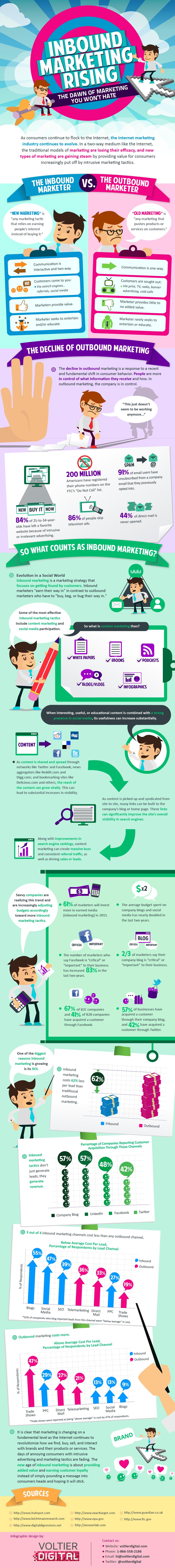 Infographic courtesy: Voltier Digital